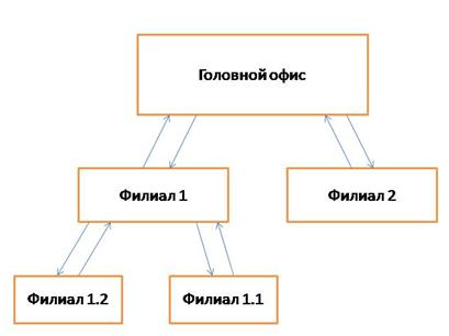Распределенный обмен между филиалами на базе 1С:УТ и 1С:Бухгалтерии