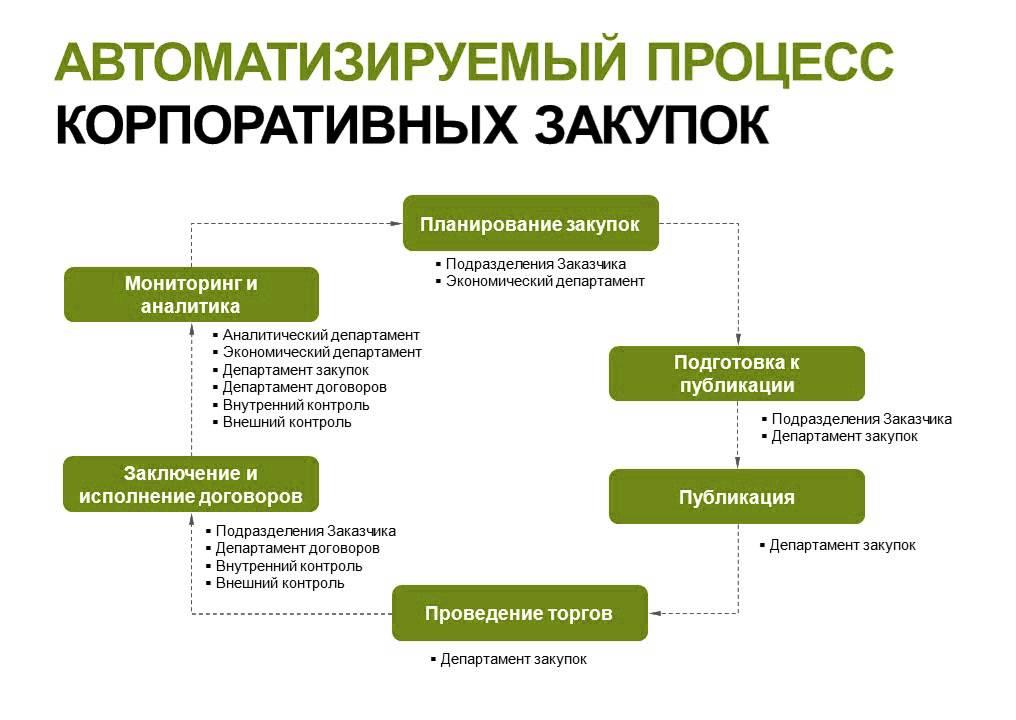 Создание системы поставки заказных позиций на базе 1С:Комплексная автоматизация