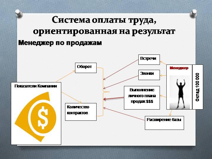Создание системы учета и начисления бонусов менеджеров по продажам на базе 1С:Управление торговлей