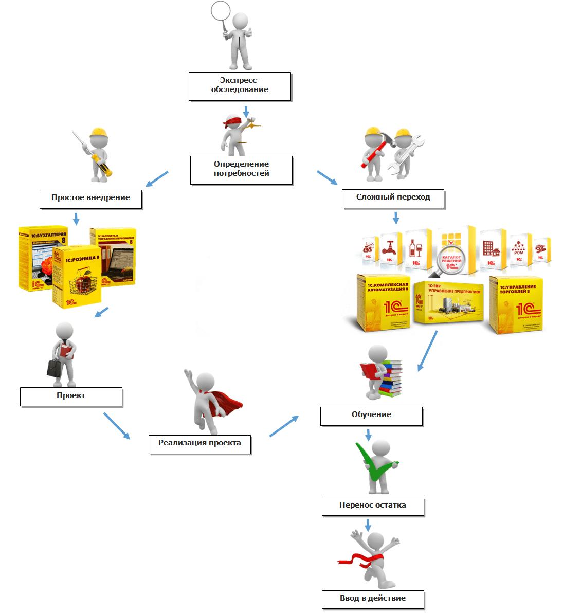Внедрение «1С» с учетом особенностей бизнес-процессов